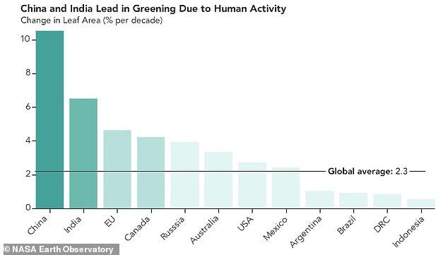 NASA報告:我們一直在做的環保是有用的,大家別放棄!